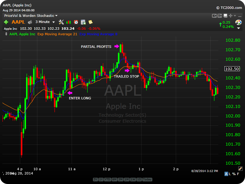 AAPL_DAY_CLOSE_8-30