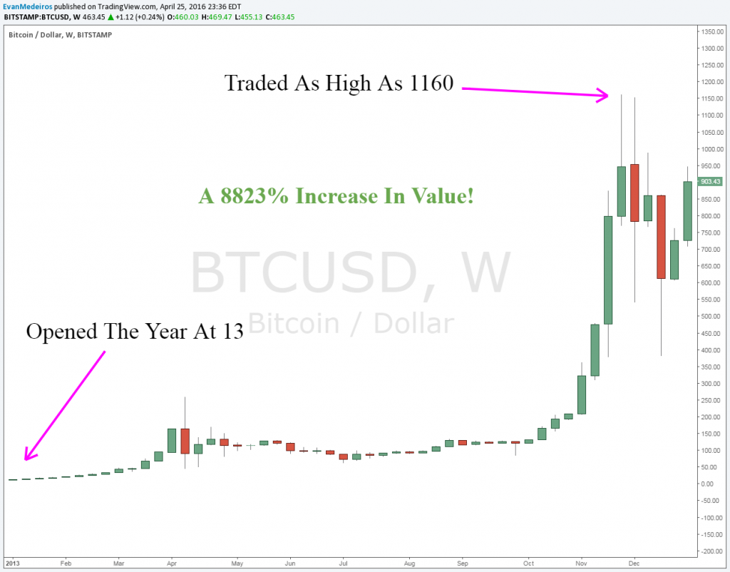 Image Of Bitcoin 2013 Run up - It's Time To Pay Attention To Bitcoin