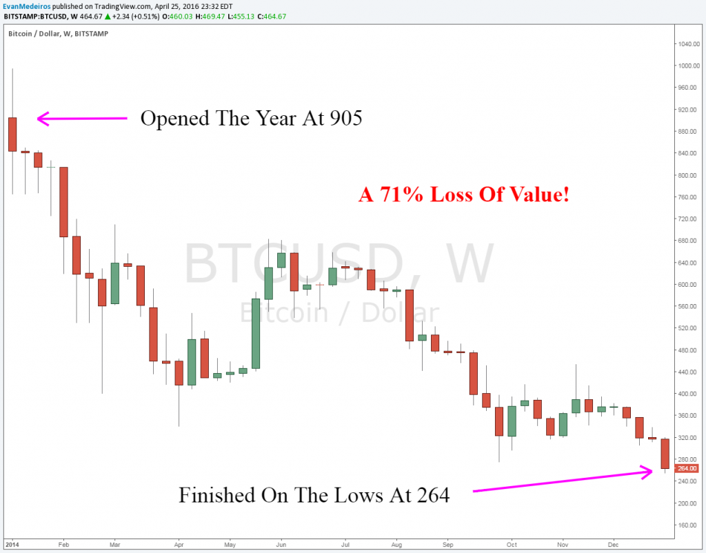 Image Of Bitcoin 2014 meltdown - It's Time To Pay Attention To Bitcoin