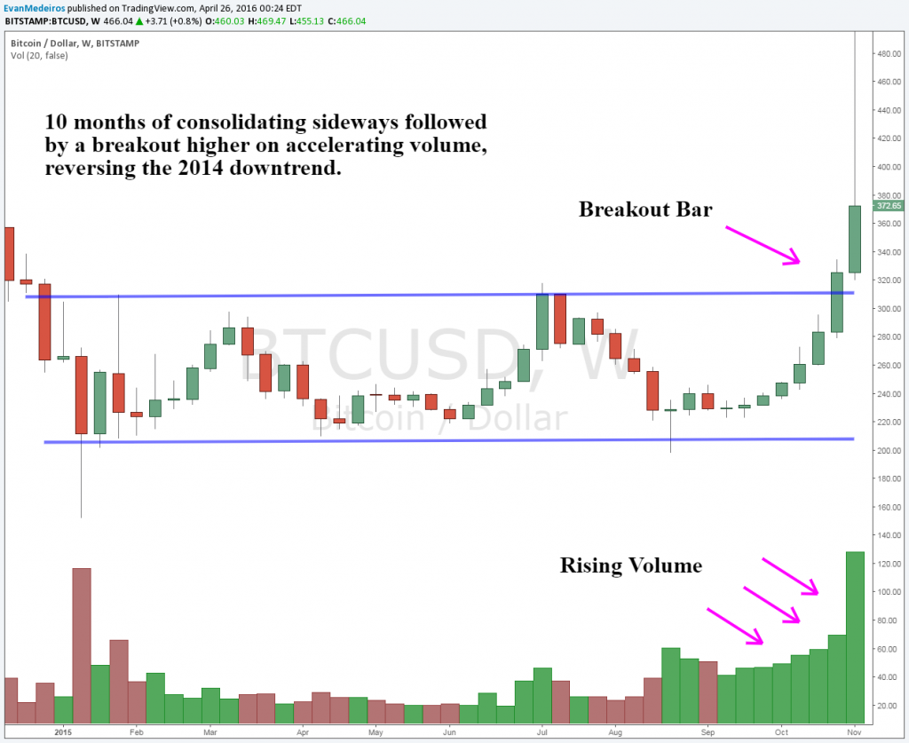 Image Of Bitcoin 2015 consolidation - It's Time To Pay Attention To Bitcoin