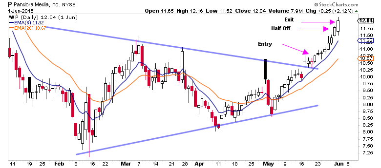 Swing Trade Alerts Pandora Core Breakout Trade Image