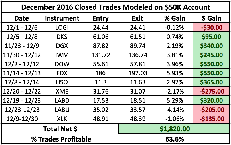 Trading Performance December-2016