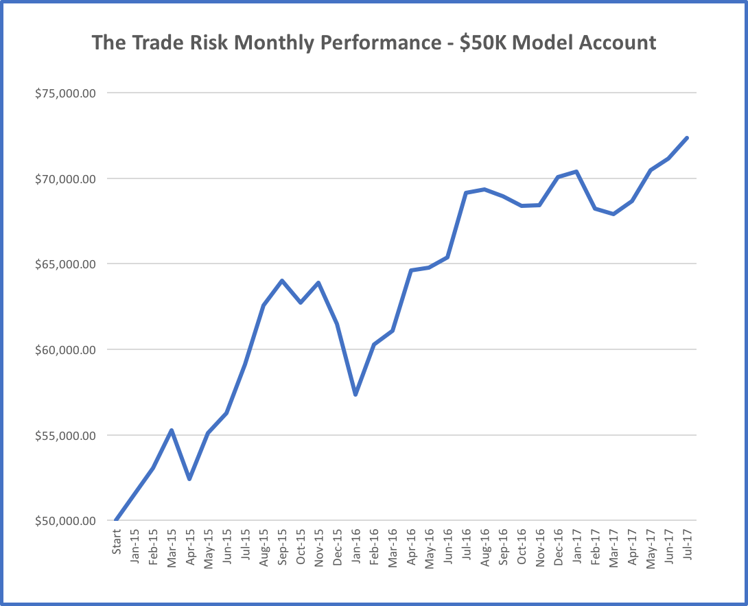 Trading Performance Monthly Returns to July 2017