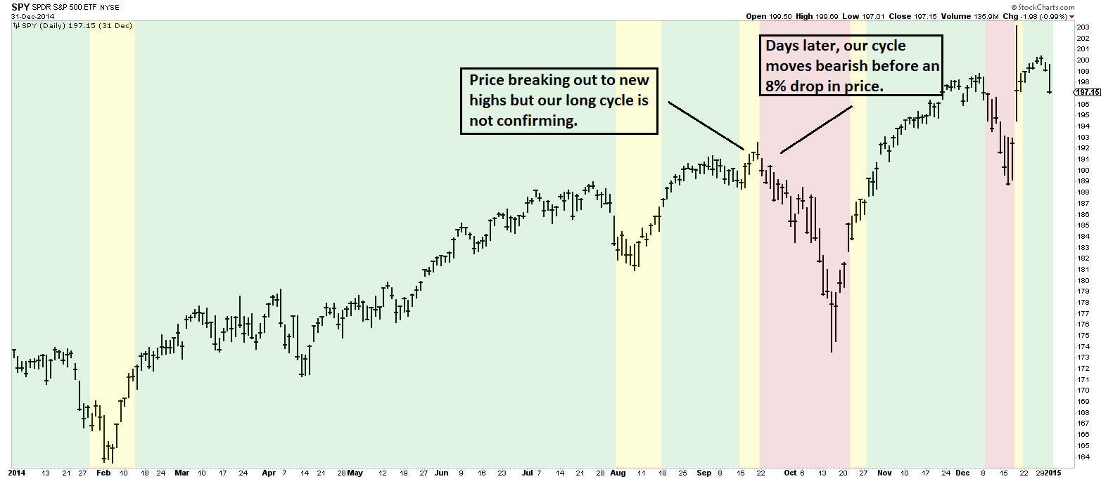 Market-Breadth-Cycle-2014-Long-Term-Annotated