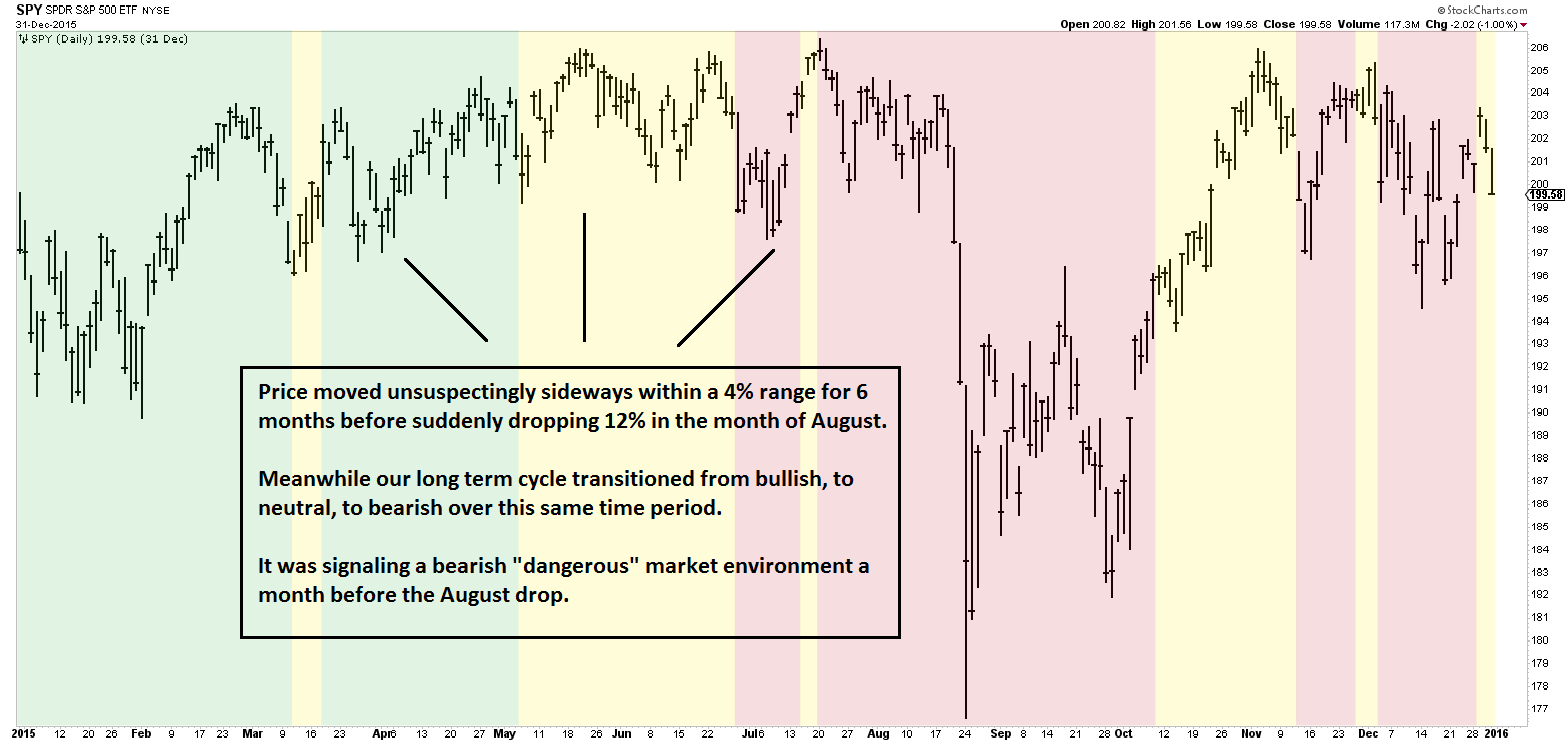 Image Breadth Cycles - How Market Internals Can Improve Your Trading