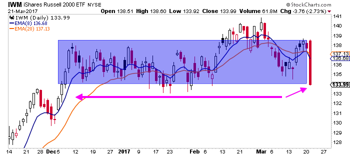 Image-IWM-just-your-ordinary-50-day-bearish-engulfing-bar -The Trade Risk