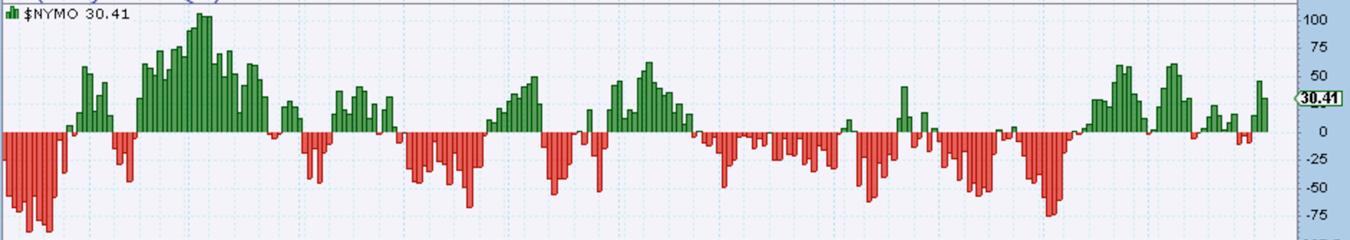 Image McClellan Oscillator - How Market Internals Can Improve Your Trading
