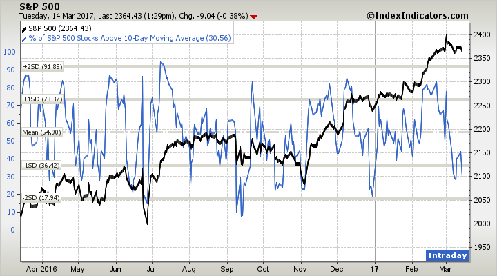 Current Stock Market Technicals Into the Fed - The Trade Risk