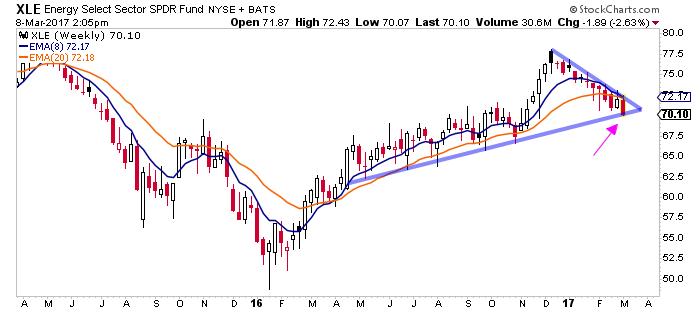 Energy XLE ETF - Energy Stocks Test 10 Month Rising Trendline