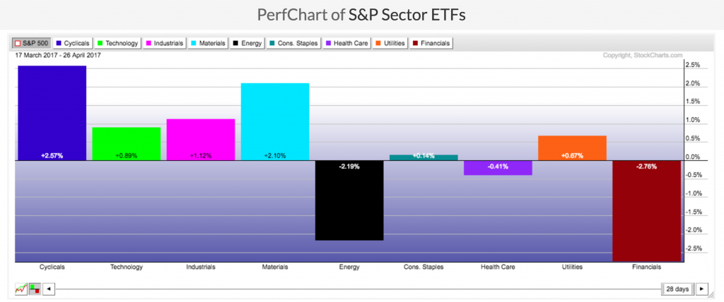 How To Find Leading Stocks - Sector Performance Image