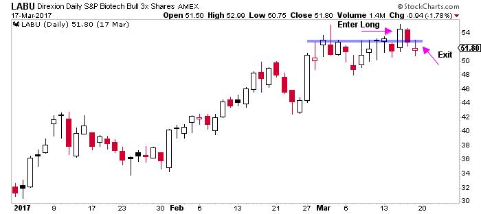 LABU Breakout - Trading Leveraged ETFs for Max Profits