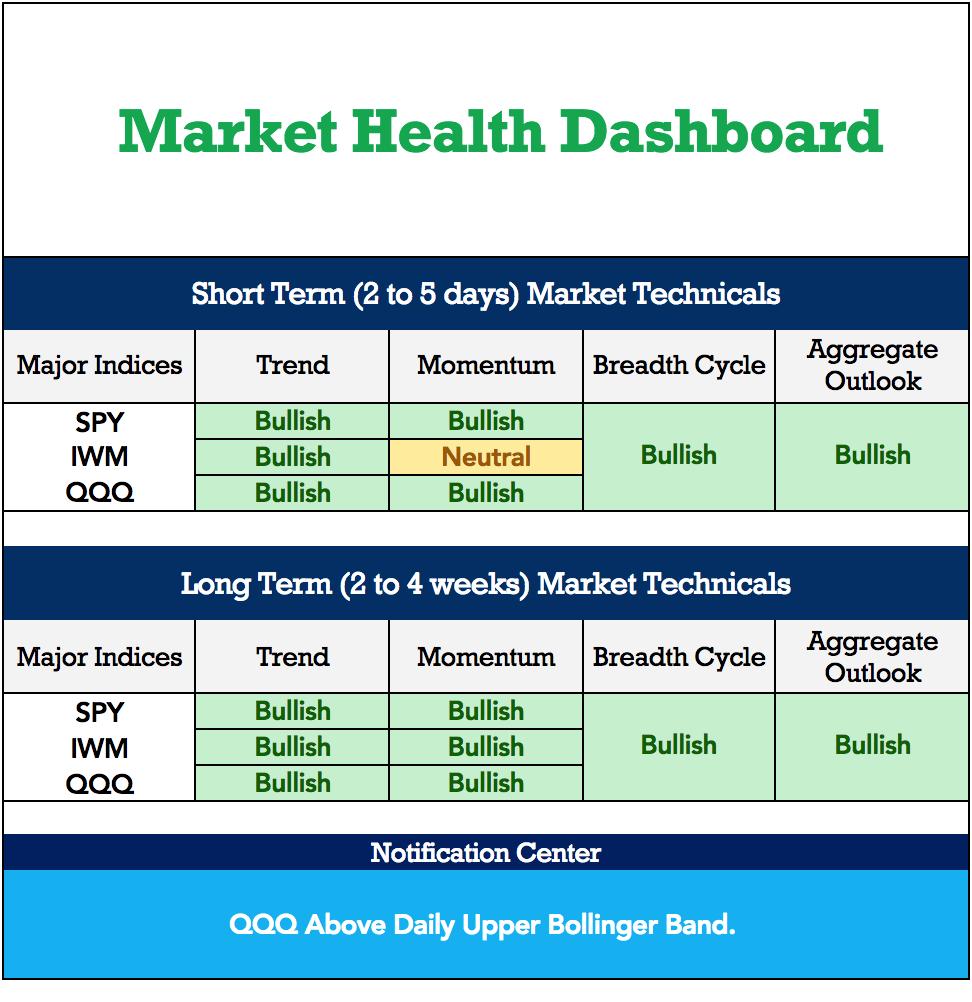 Market Health Dashboard Example2