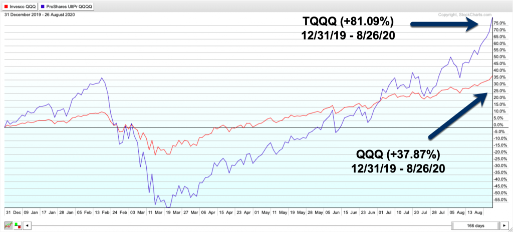 Trading Leveraged ETFs for Max Profit - Image of 2020 TQQQ Example