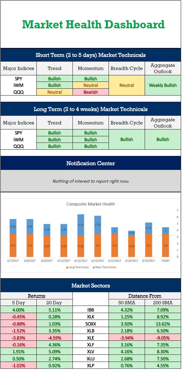 Market Health Dashboard V2.1
