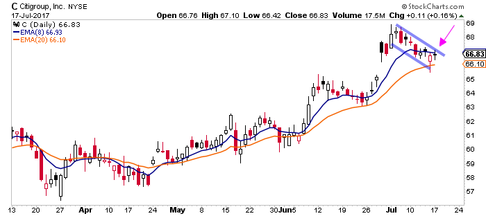 Bullish Swing Trade Setups For Monday July 17th - Citigroup C