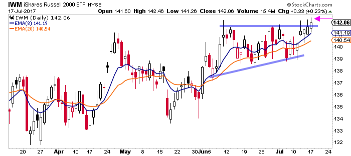 Bullish Swing Trade Setups For Monday July 17th - IWM Russell 2000