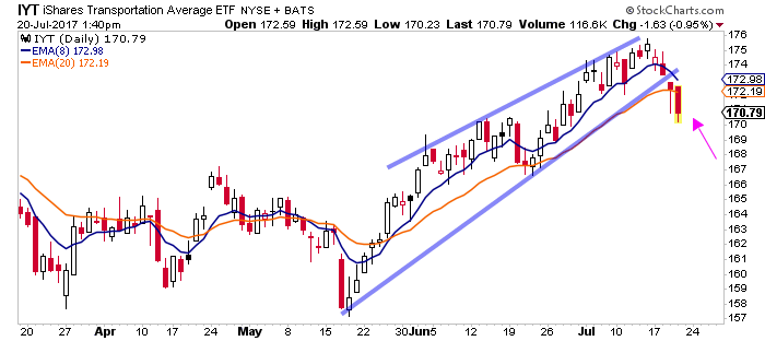 Dow Transports Retesting Weekly Breakout - IYT Daily Breakdown