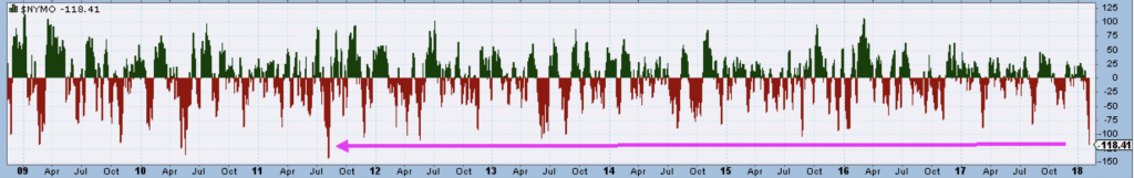 A Collection of Indicators In Extreme Territory NYMO