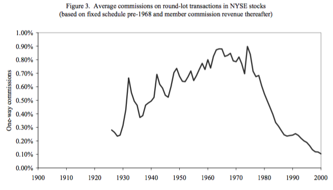 Image of YoY Costs - Commissions and Taxes Are Destroying Your Trading Profits