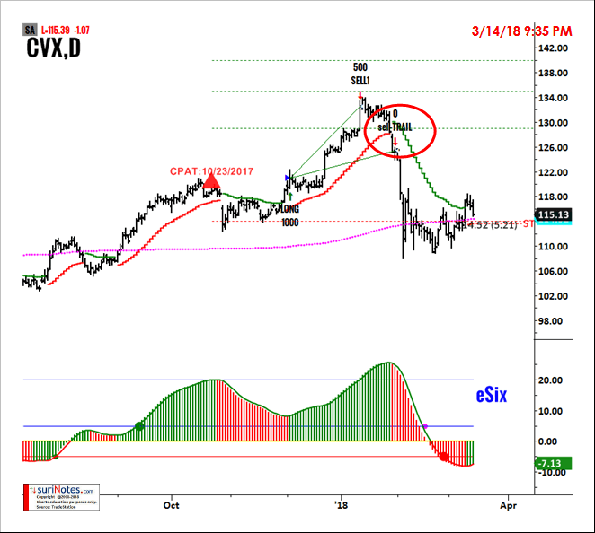 CVX_TRAILSTOP_chart pattern trading advice from a 20+ year professional