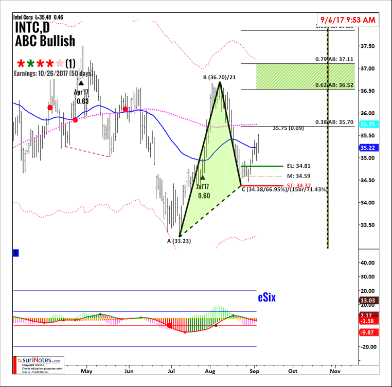 INTC_ABCBULL_Sep0617_chart pattern trading advice from a 20+ year professional