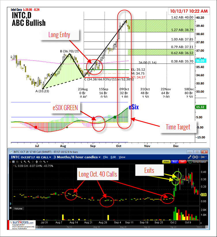 INTC_ABCBULL_TIMING_OCT12_chart pattern trading advice from a 20+ year professional