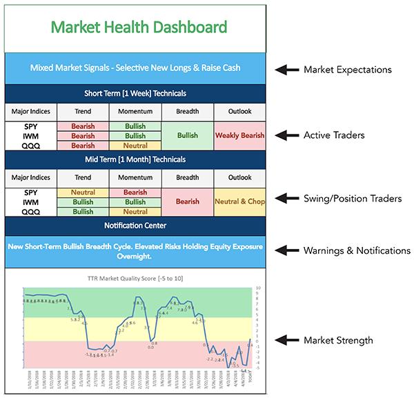 Market Health Dashboard Screenshot 2.0 - Trading Tools