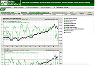 trading resources website - index indicators