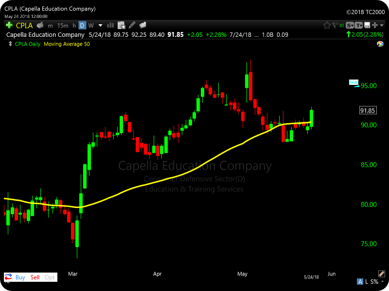 Image of stock reclaiming 50 SMA - SCANNING FOR BREAKOUT SETUPS USING WORDEN TC2000 PCF