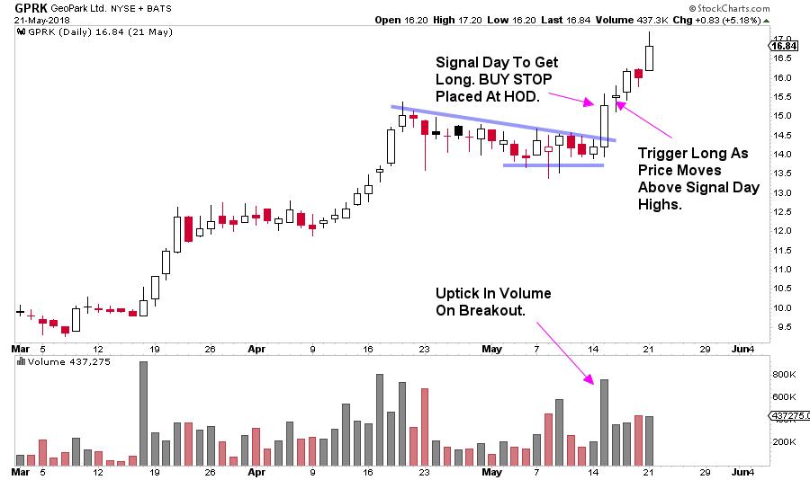 GPRK Buy Stop Swing Trade Entry