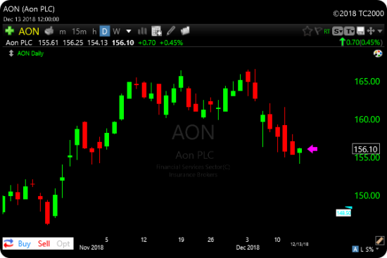 TC2000 Breakdown Failure Scan - AON Example