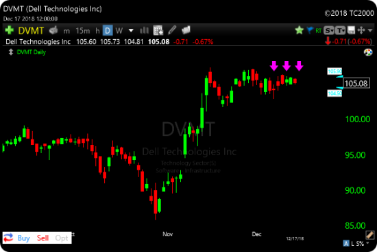 TC2000 Tight Consolidation Highs Scan DVMT Example