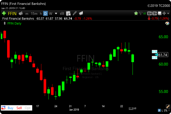 TC2000 Gap Down Recovery Scan Example FFIN