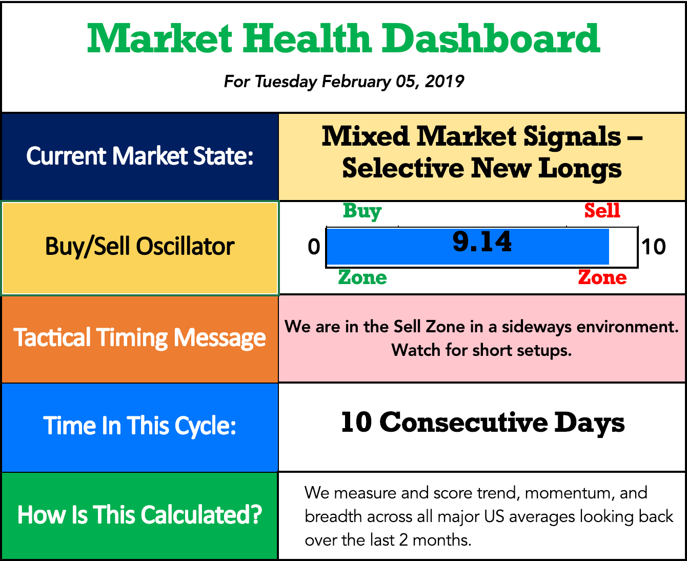 Trading Tool -Market Health Dashboard MHD Splash