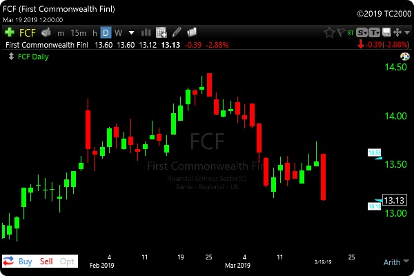 Bear Pullback Scan FCF Example