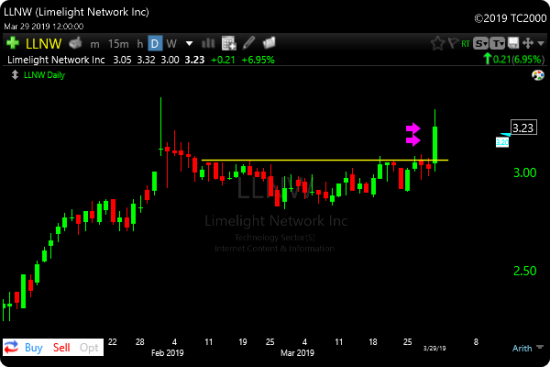 Fresh 10 Day Breakout High Scan Example LLNW
