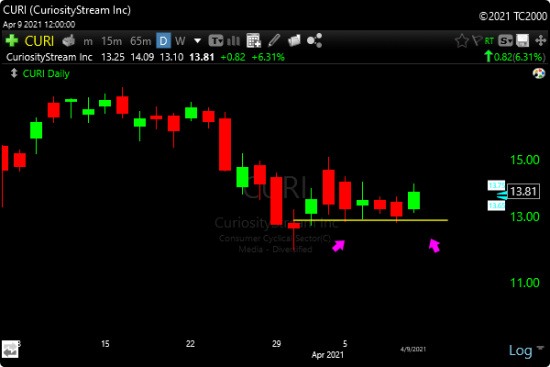 TC2000 Tight Lows Scan - Image of CURI Example