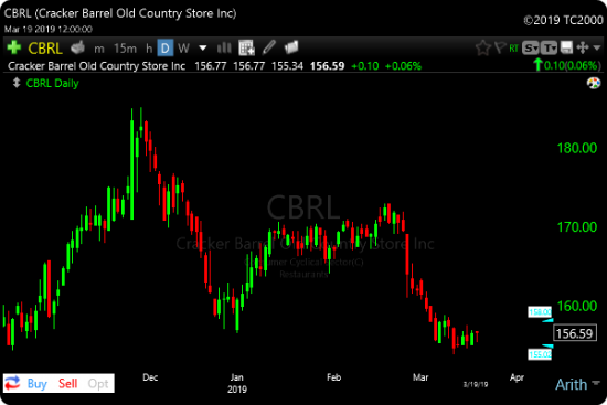 Tight Lows Scan CBRl Example