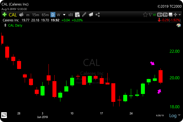 Bearish Engulfing Candlestick Pattern Scan TC2000 - CAL Example