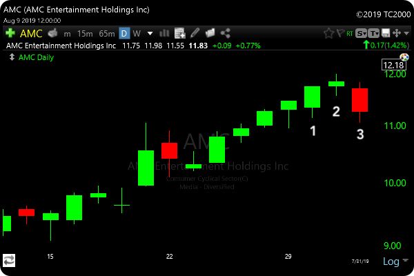 Evening Star Candlestick Pattern - AMC Example