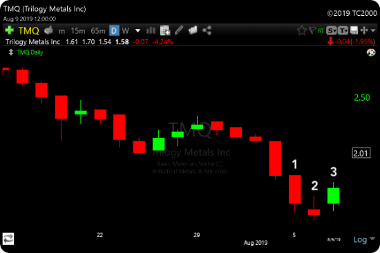 Morning Star Candlestick Pattern - TMQ Example