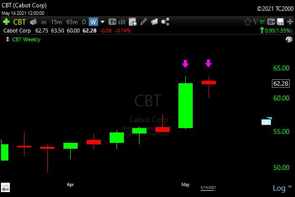 TC2000 tweezer top candlestick scan - Image of CBT Example