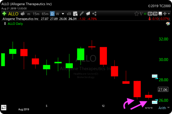 Tweezer Bottom Candlestick Pattern Scan ALLO Example
