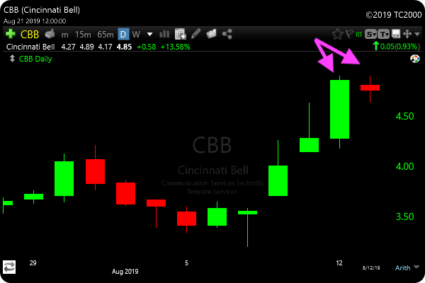 Tweezer Top Candlestick Pattern Scan CBB Example