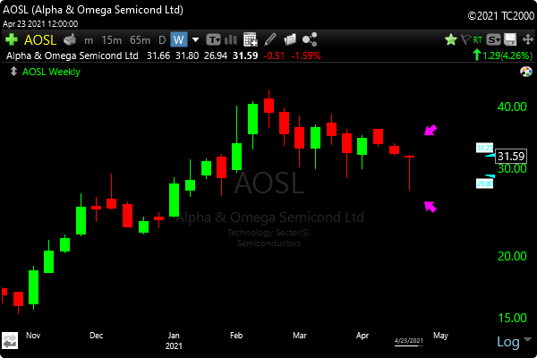 TC2000 Dragonfly Doji Candlestick Scan - Image of AOSL Example