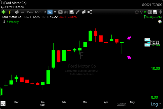 TC2000 Dragonfly Doji Candlestick Scan - Image of F Example