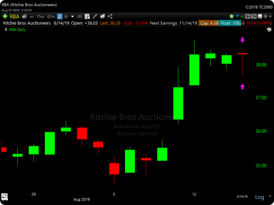TC2000 Dragonfly Doji Candlestick Scan - RBA Example 2
