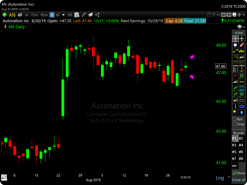 TC2000 Inside Day Bar Scan - AN Stock Example