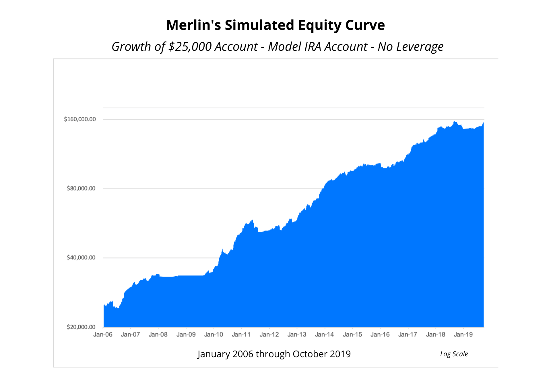 Merlin Trading System IRA Equity Curve Image
