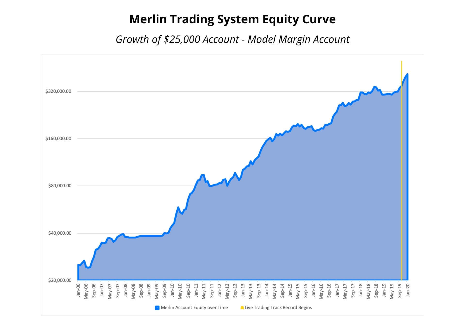 Merlin Trading System Image of Equity Curve Through Jan 2020